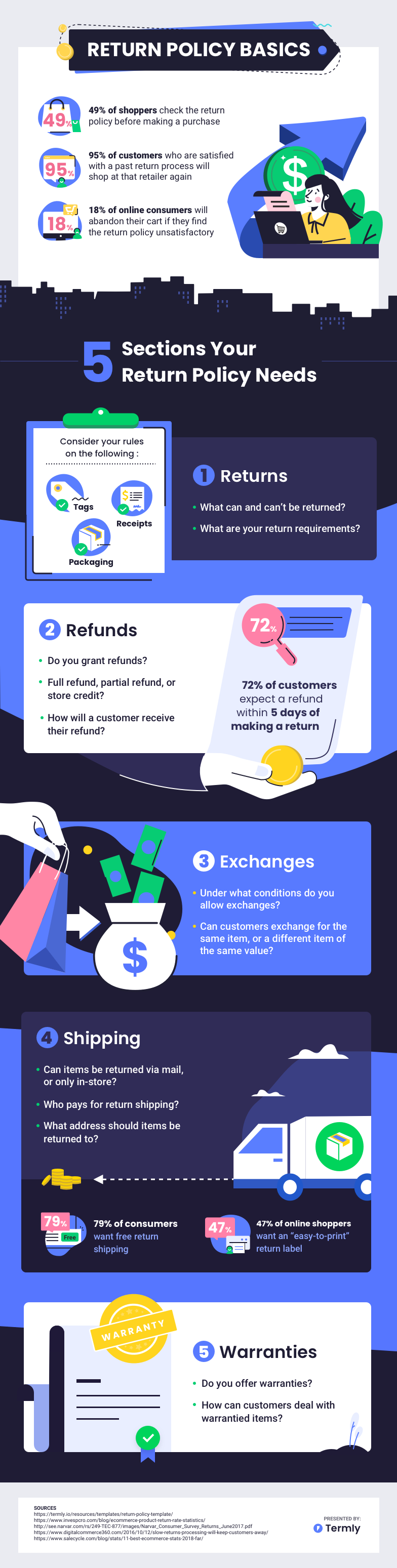 return policy basics infographic